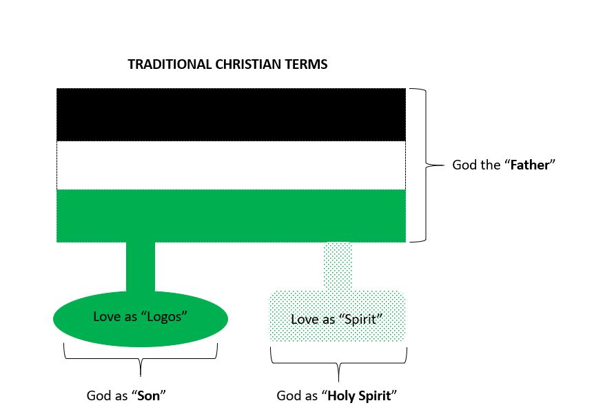 traditional-christian-terms